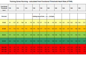 running hr zones 130 150